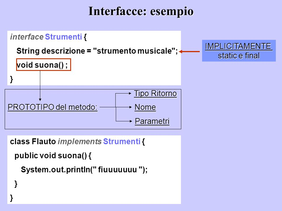 Interfacce: esempio interface Strumenti {