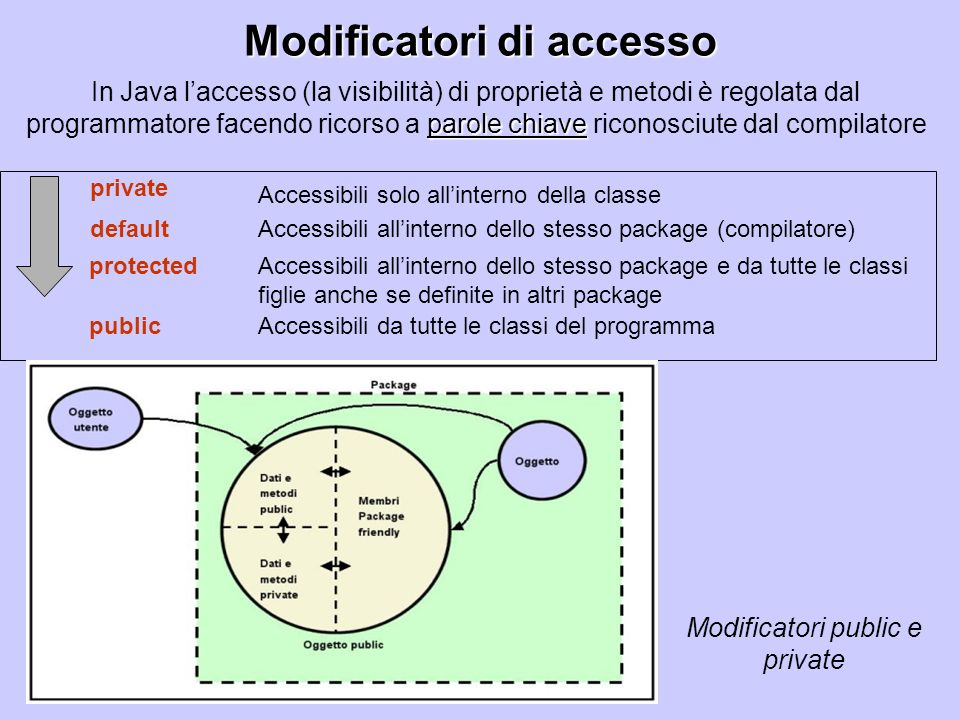 Modificatori di accesso