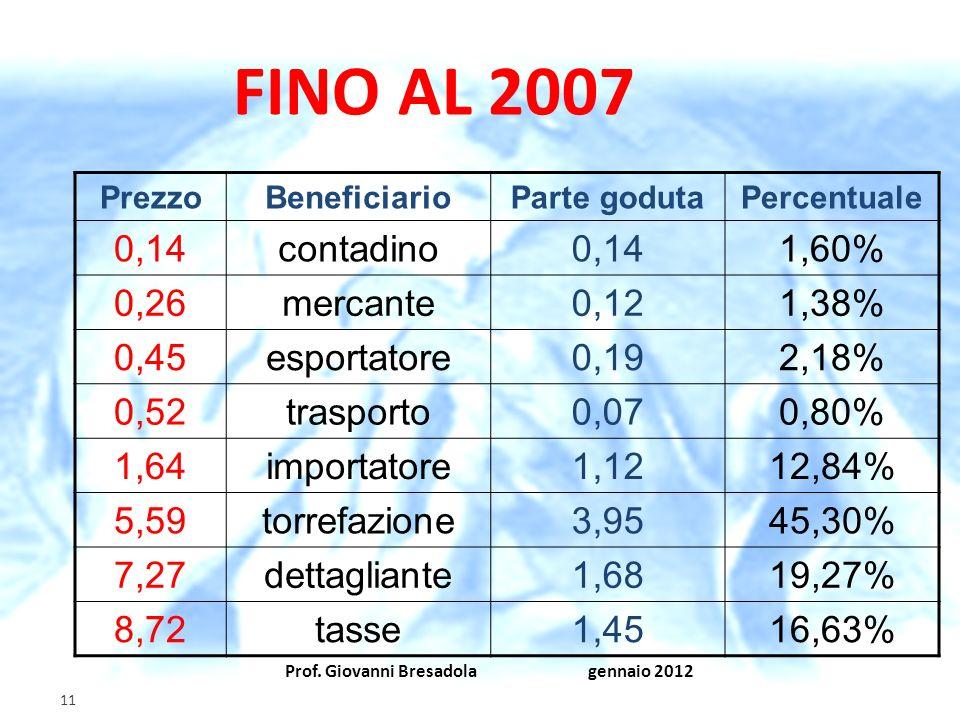 FINO AL 2007 0,14 contadino 1,60% 0,26 mercante 0,12 1,38% 0,45