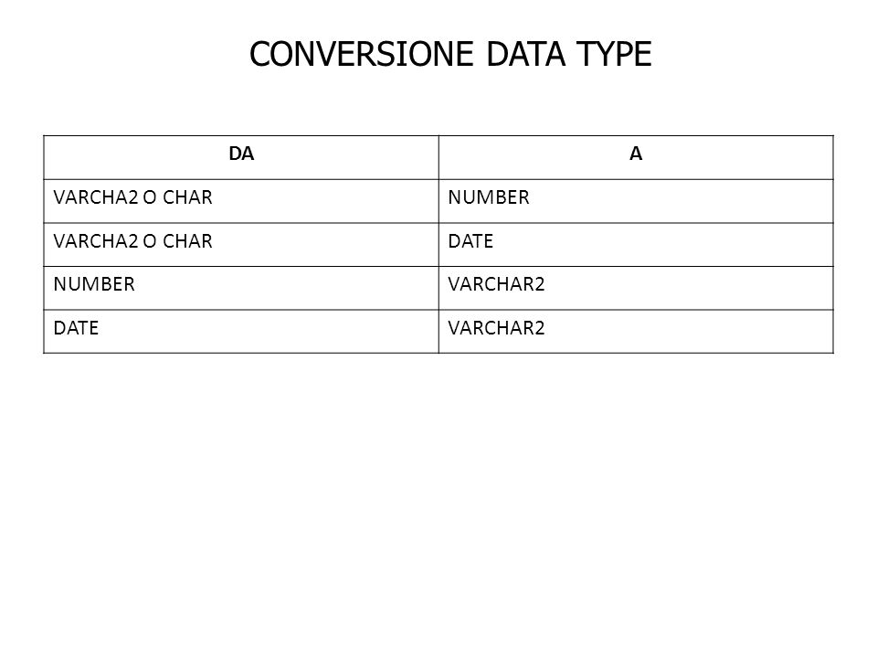 CONVERSIONE DATA TYPE DA A VARCHA2 O CHAR NUMBER DATE VARCHAR2