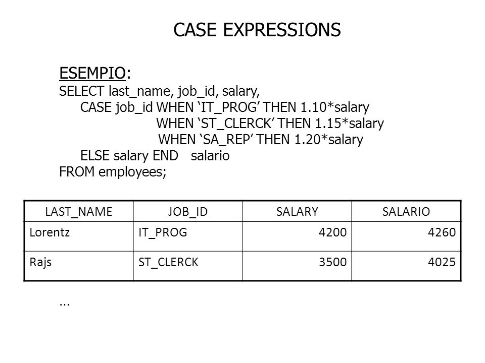 CASE EXPRESSIONS ESEMPIO: SELECT last_name, job_id, salary,