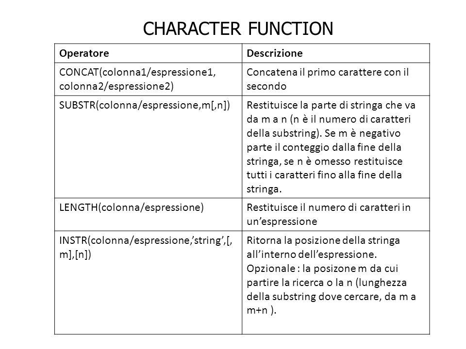 CHARACTER FUNCTION Operatore Descrizione