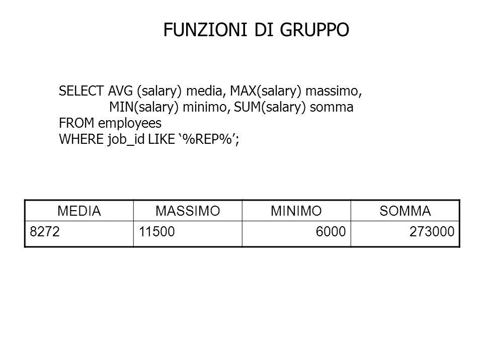 FUNZIONI DI GRUPPO SELECT AVG (salary) media, MAX(salary) massimo,