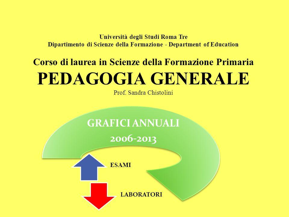 PEDAGOGIA GENERALE GRAFICI ANNUALI 2006-2013