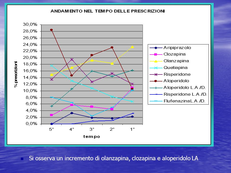 Si osserva un incremento di olanzapina, clozapina e aloperidolo LA