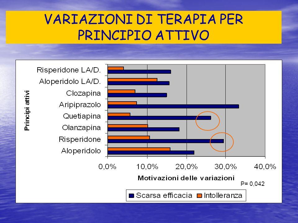 VARIAZIONI DI TERAPIA PER PRINCIPIO ATTIVO