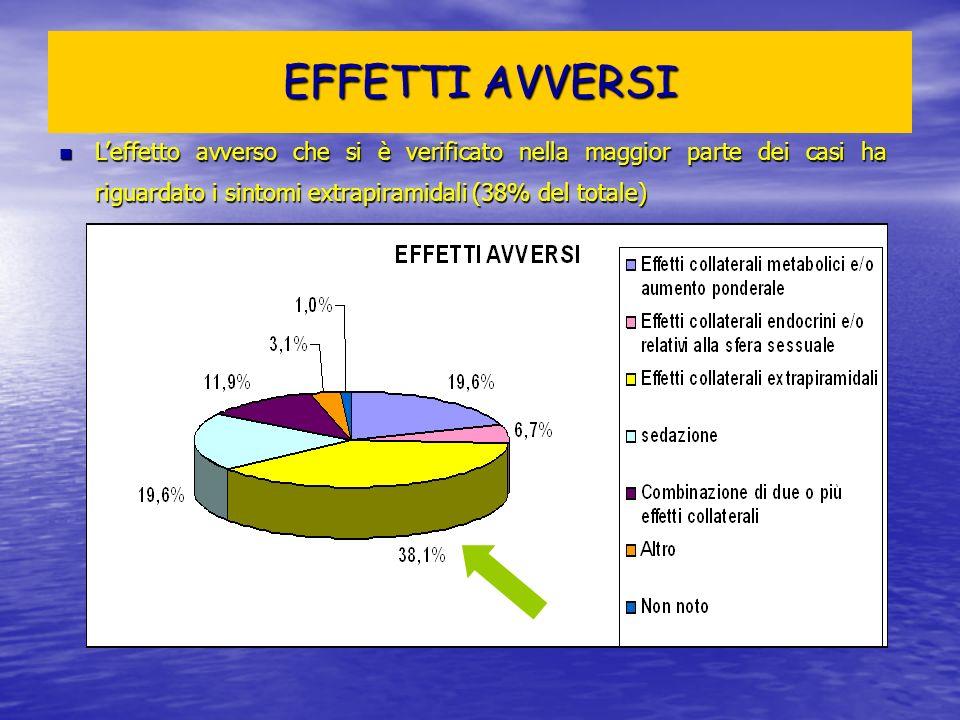 EFFETTI AVVERSIL'effetto avverso che si è verificato nella maggior parte dei casi ha riguardato i sintomi extrapiramidali (38% del totale)