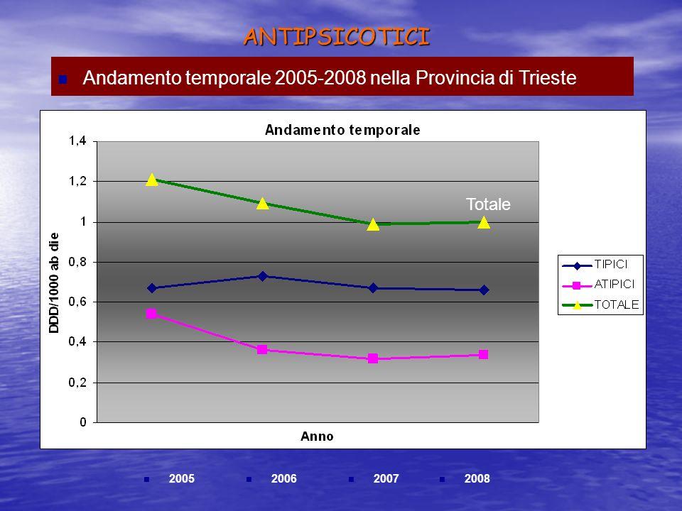 ANTIPSICOTICI Andamento temporale 2005-2008 nella Provincia di Trieste