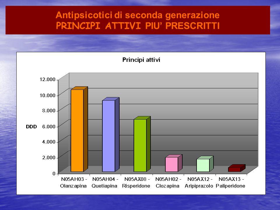 Antipsicotici di seconda generazione PRINCIPI ATTIVI PIU' PRESCRITTI