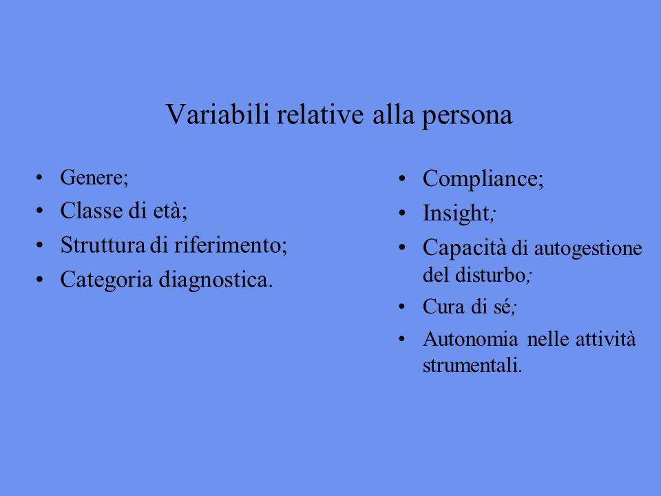 Variabili relative alla persona