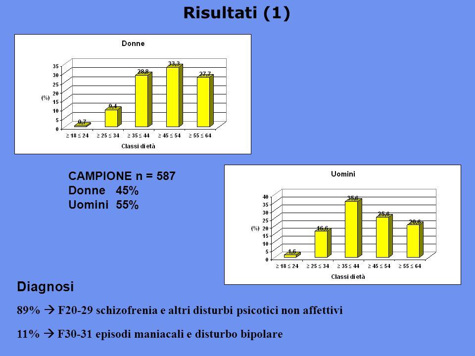 Risultati (1) Diagnosi CAMPIONE n = 587 Donne 45% Uomini 55%