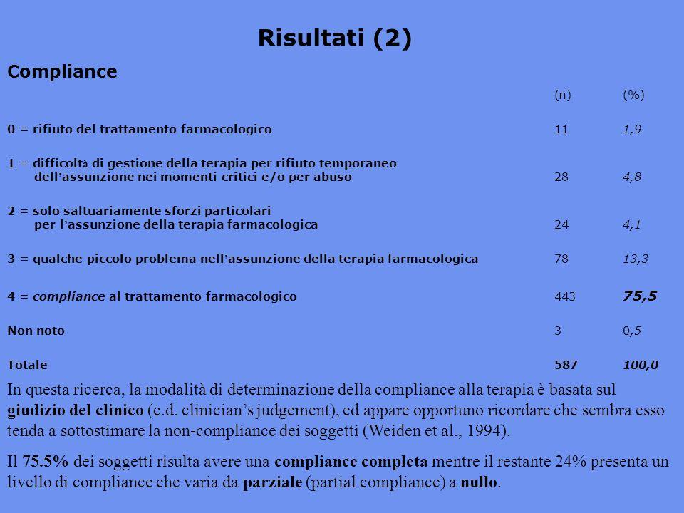 Risultati (2) Compliance