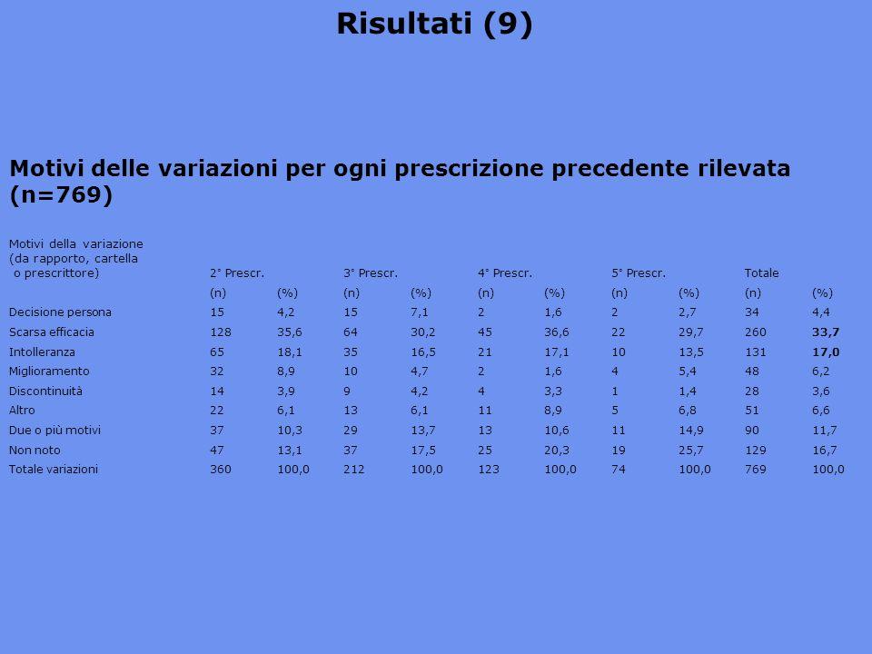 Risultati (9) Motivi delle variazioni per ogni prescrizione precedente rilevata (n=769)