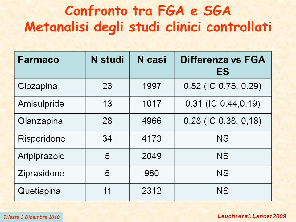 Confronto tra FGA e SGA Metanalisi degli studi clinici controllati