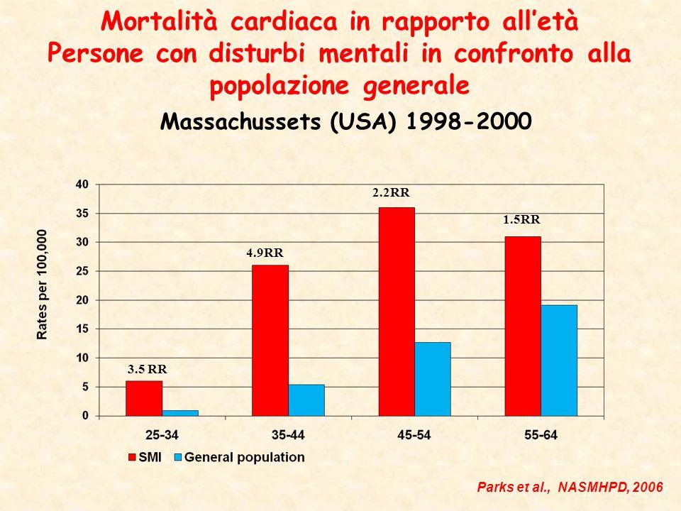 Mortalità cardiaca in rapporto all'età Persone con disturbi mentali in confronto alla popolazione generale Massachussets (USA) 1998-2000