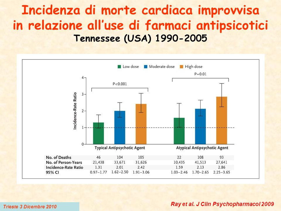 Incidenza di morte cardiaca improvvisa in relazione all'use di farmaci antipsicotici Tennessee (USA) 1990-2005