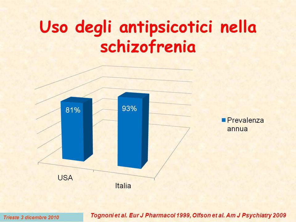 Uso degli antipsicotici nella schizofrenia