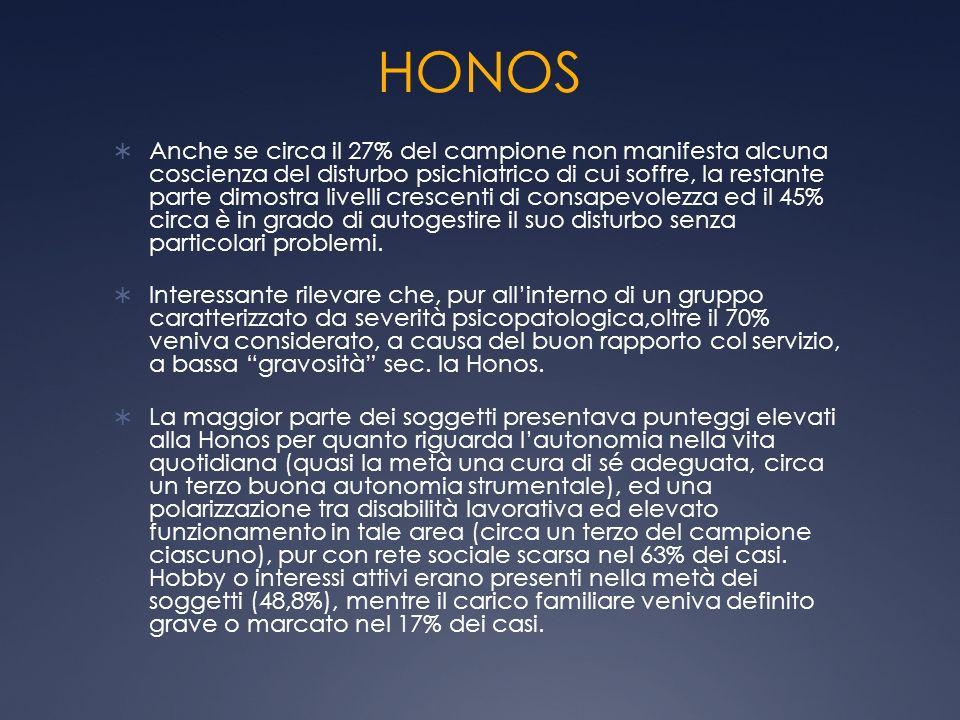 HONOS