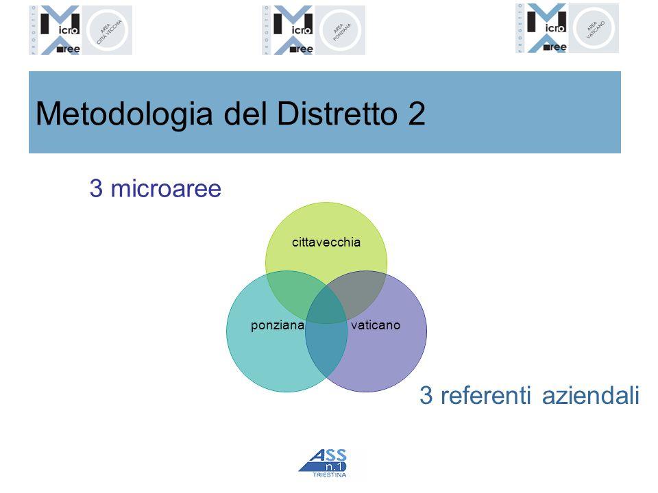 Metodologia del Distretto 2