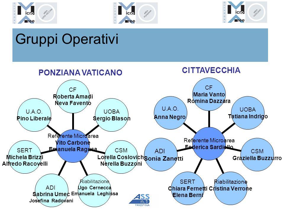 Gruppi Operativi CITTAVECCHIA PONZIANA VATICANO