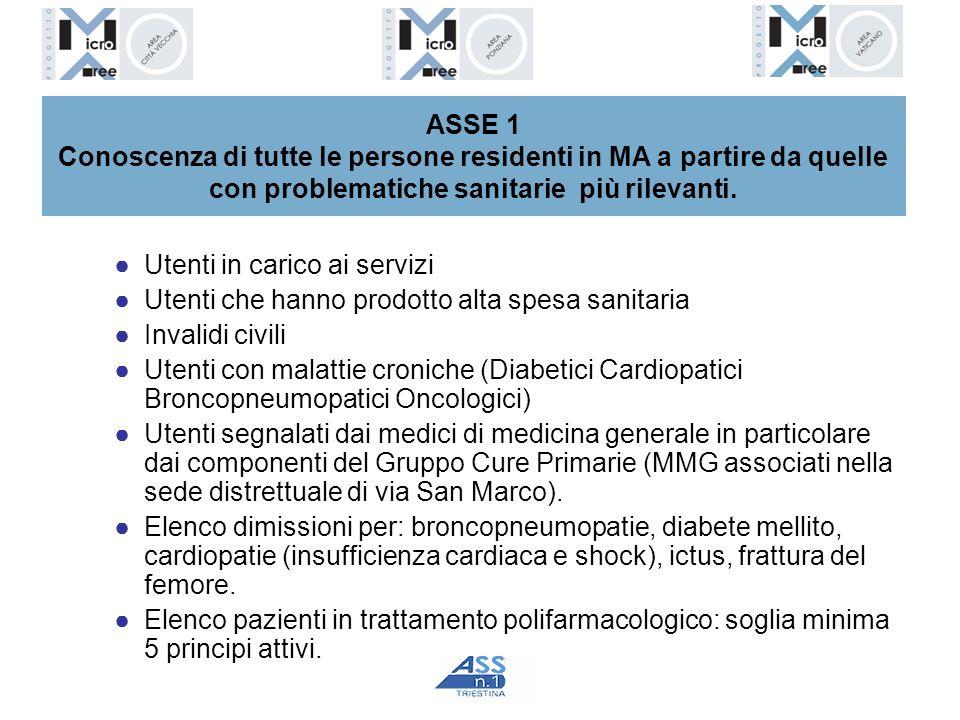 ASSE 1 Conoscenza di tutte le persone residenti in MA a partire da quelle con problematiche sanitarie più rilevanti.