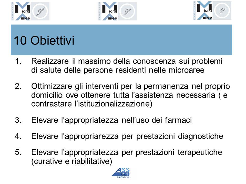10 Obiettivi Realizzare il massimo della conoscenza sui problemi di salute delle persone residenti nelle microaree.