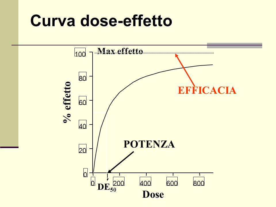Curva dose-effetto EFFICACIA % effetto POTENZA Dose Max effetto DE50
