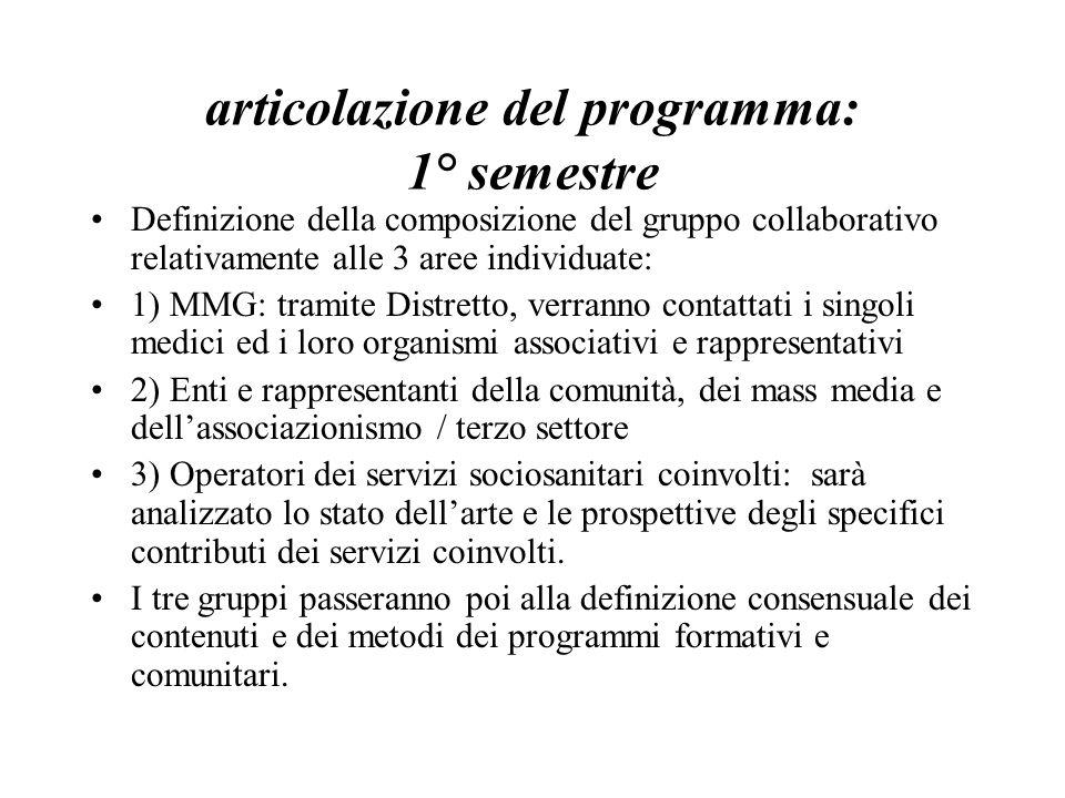 articolazione del programma: 1° semestre