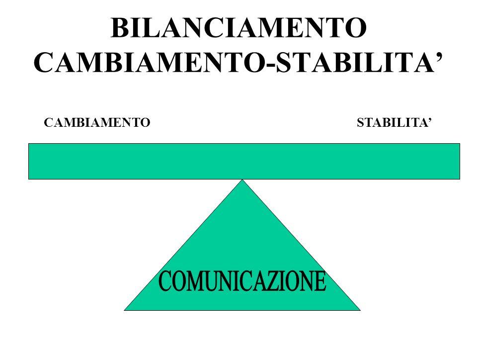BILANCIAMENTO CAMBIAMENTO-STABILITA'