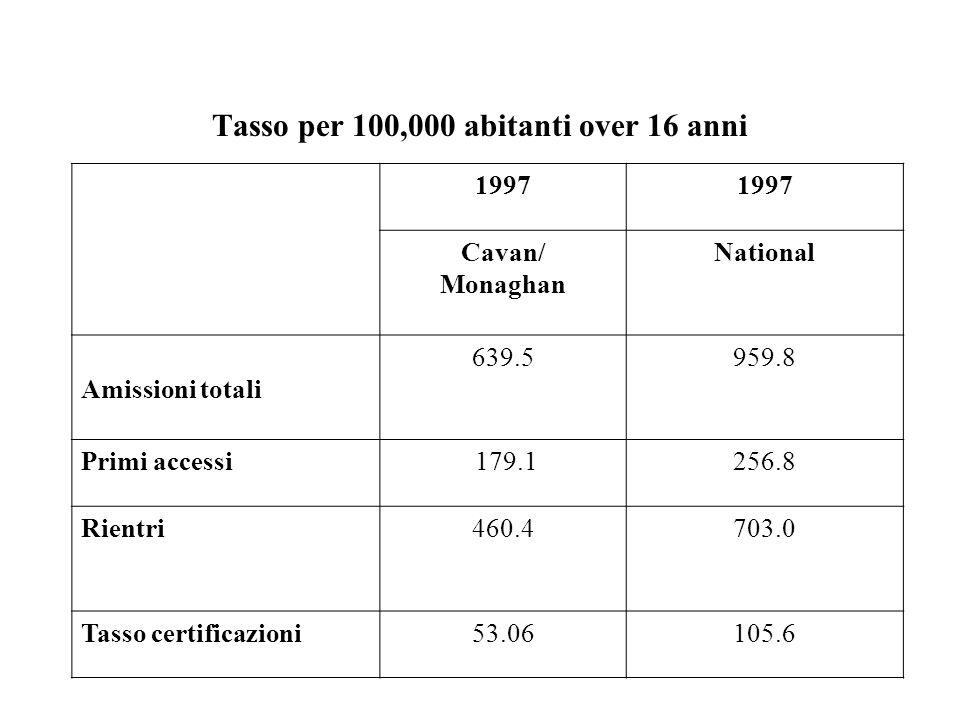Tasso per 100,000 abitanti over 16 anni