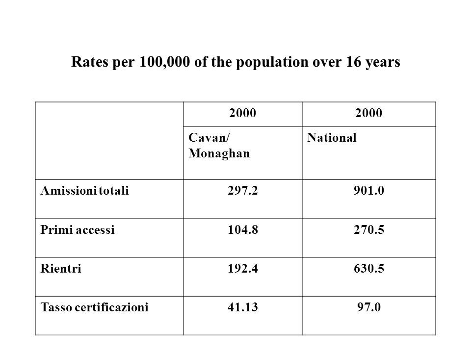 Rates per 100,000 of the population over 16 years