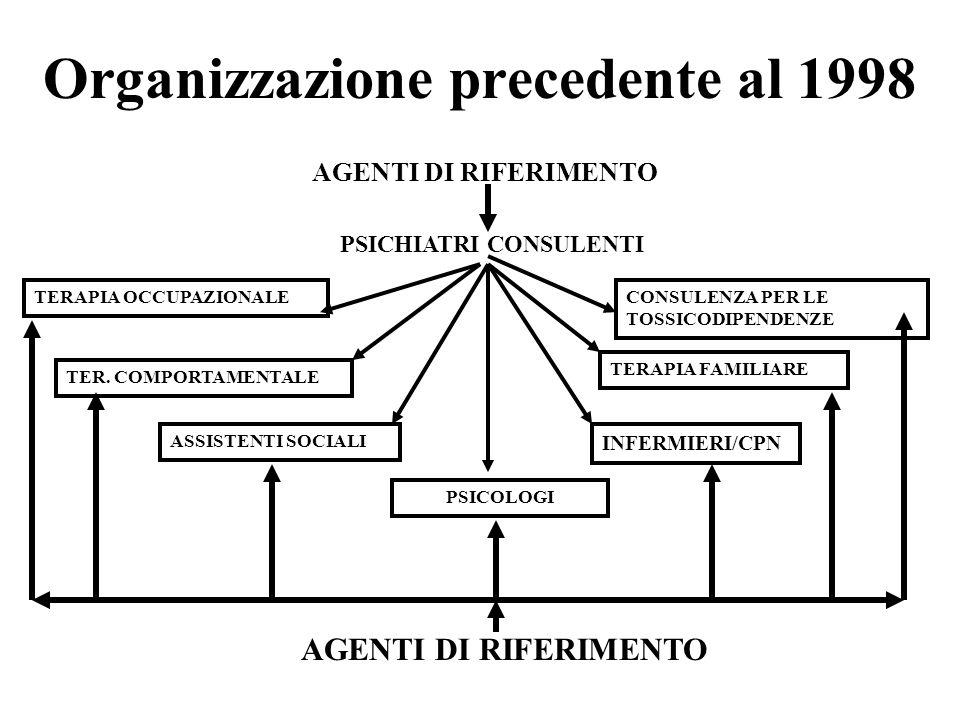 Organizzazione precedente al 1998