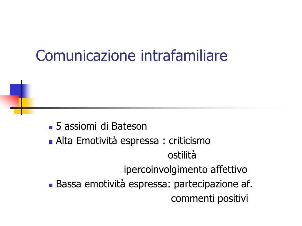 Comunicazione intrafamiliare