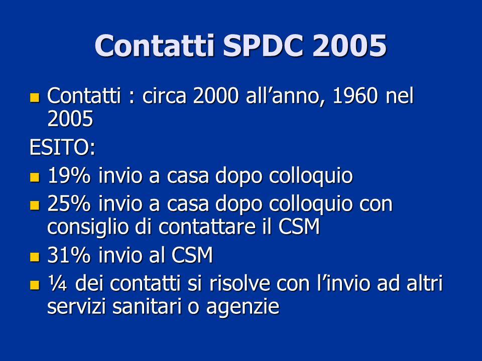 Contatti SPDC 2005 Contatti : circa 2000 all'anno, 1960 nel 2005