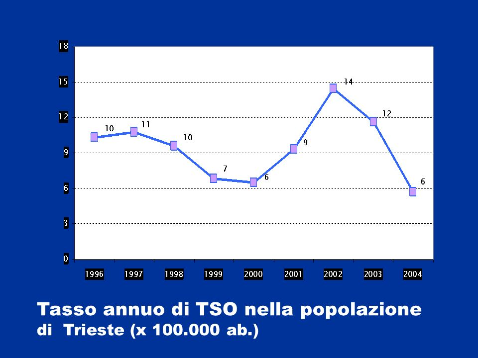 Tasso annuo di TSO nella popolazione di Trieste (x 100.000 ab.)