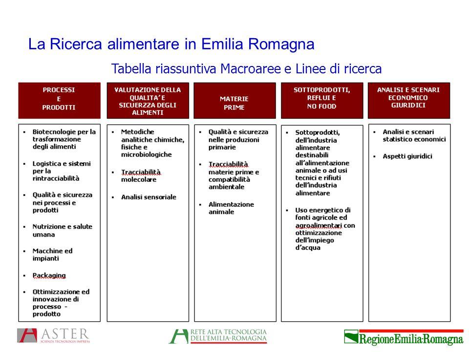 La Ricerca alimentare in Emilia Romagna