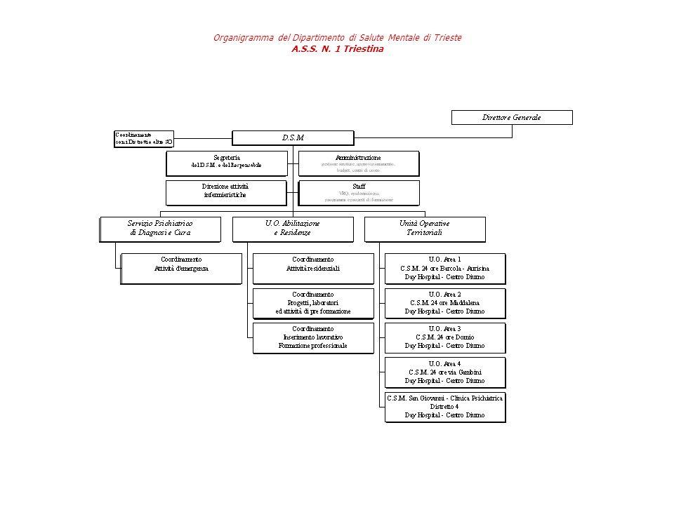 Organigramma del Dipartimento di Salute Mentale di Trieste A. S. S. N
