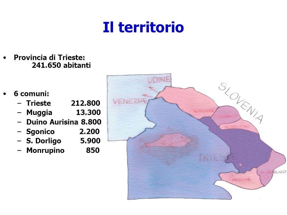 Il territorio Provincia di Trieste: 241.650 abitanti 6 comuni: