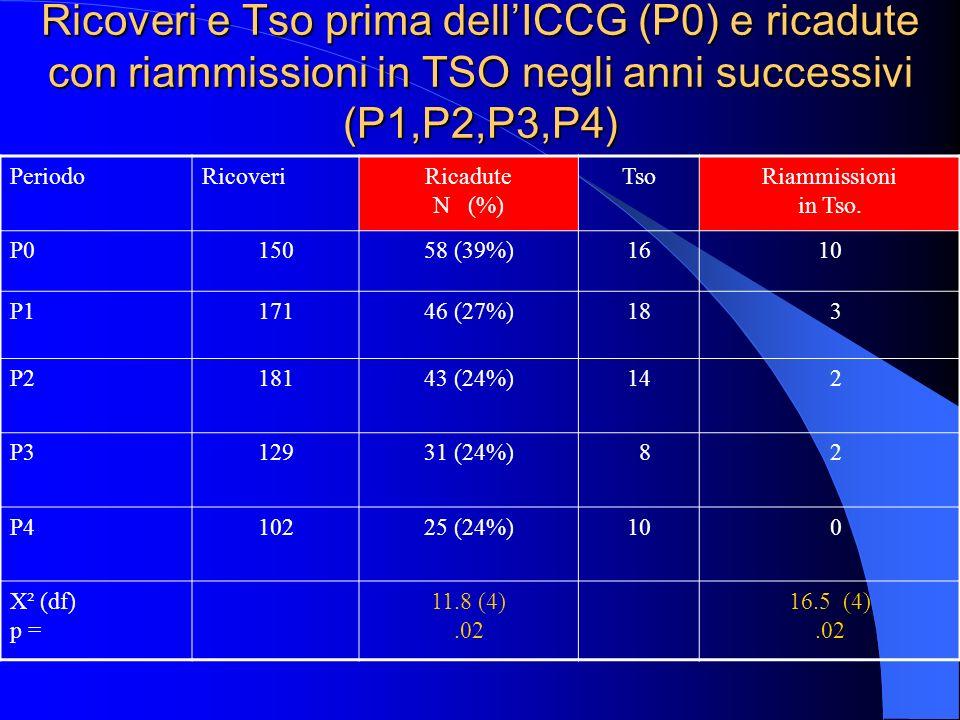 Ricoveri e Tso prima dell'ICCG (P0) e ricadute con riammissioni in TSO negli anni successivi (P1,P2,P3,P4)