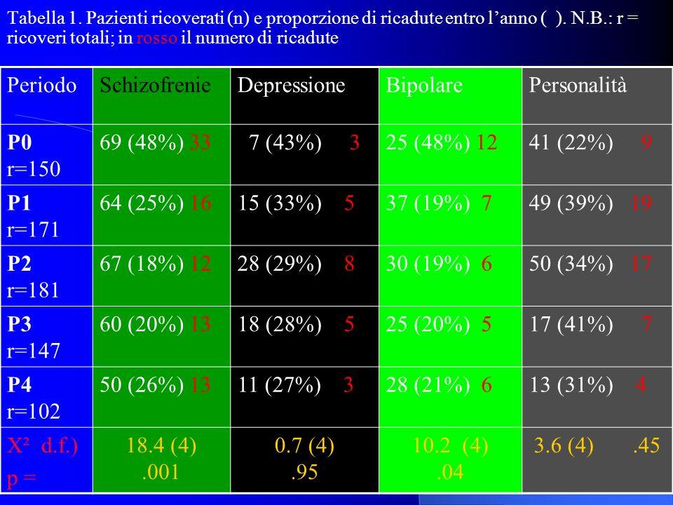 Periodo Schizofrenie Depressione Bipolare Personalità P0 r=150