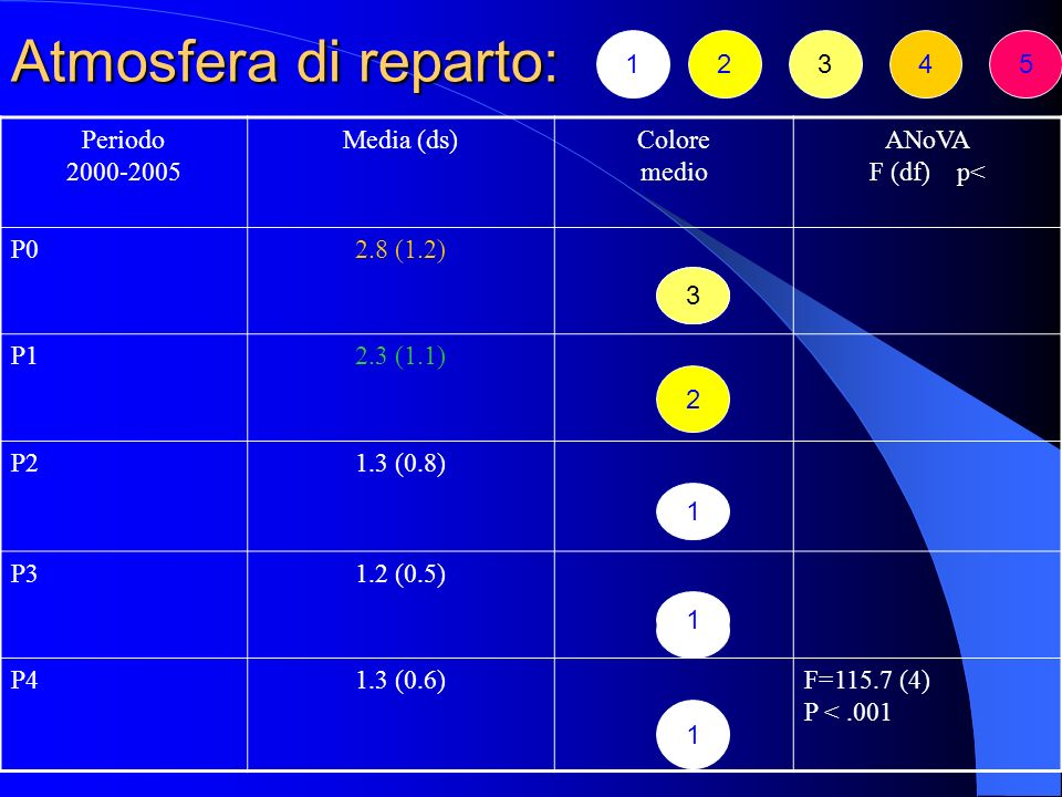 Atmosfera di reparto: 2 3 4 5 1 Periodo 2000-2005 Media (ds) Colore