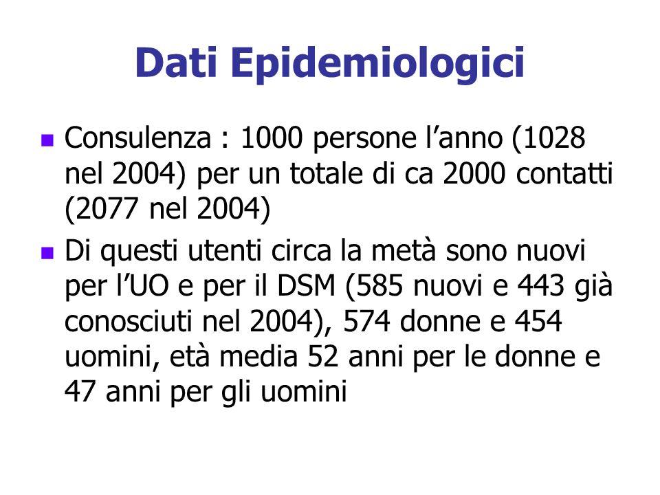 Dati Epidemiologici Consulenza : 1000 persone l'anno (1028 nel 2004) per un totale di ca 2000 contatti (2077 nel 2004)