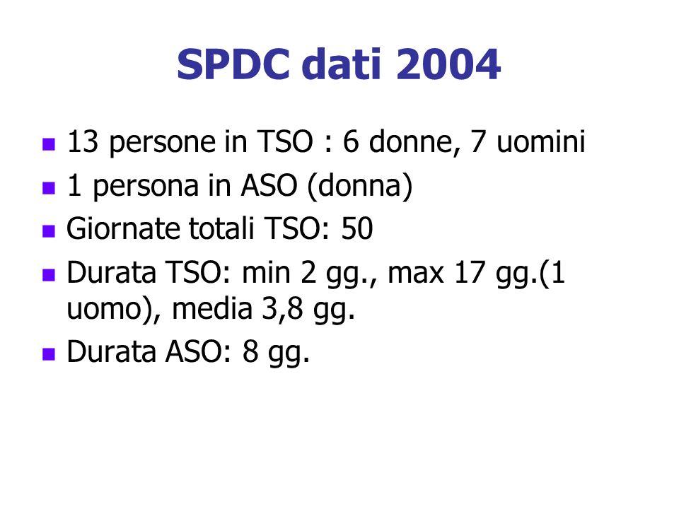 SPDC dati 2004 13 persone in TSO : 6 donne, 7 uomini