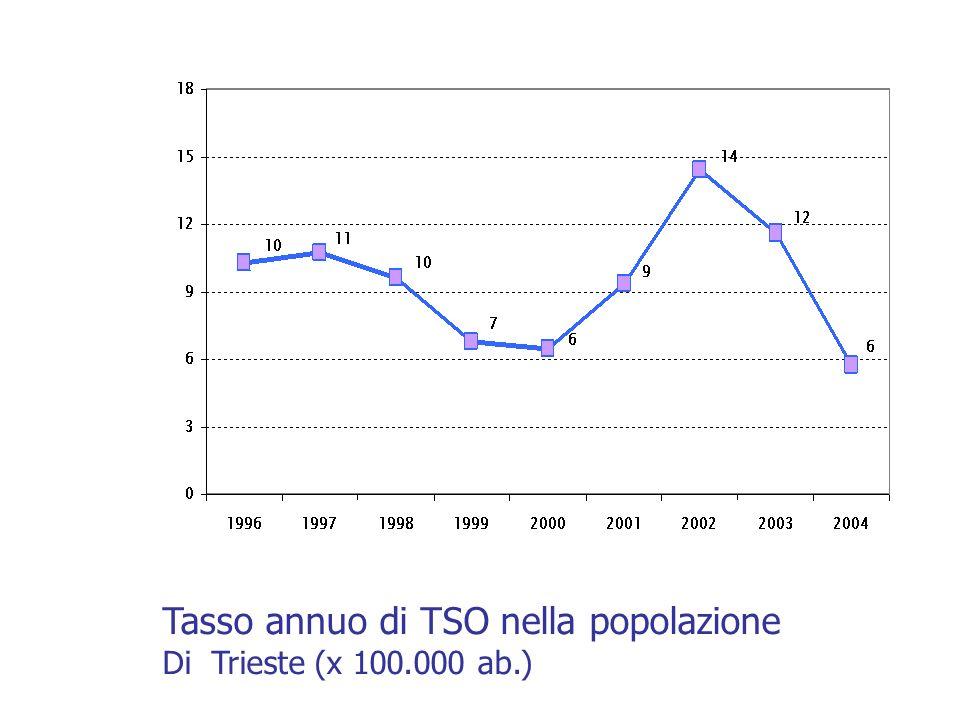 Tasso annuo di TSO nella popolazione