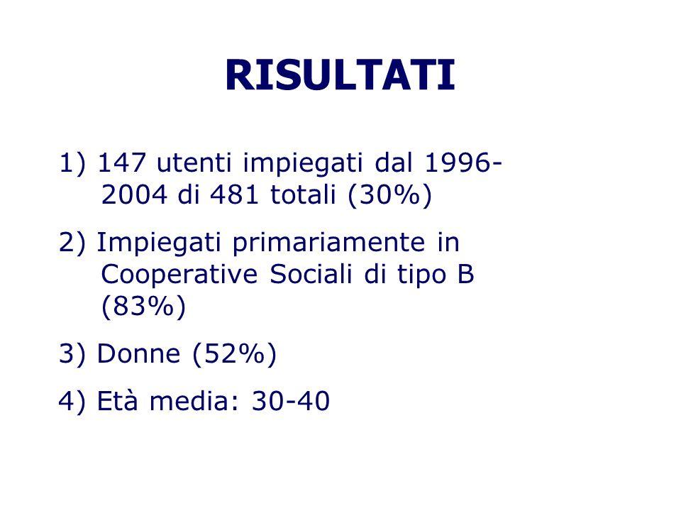 RISULTATI 1) 147 utenti impiegati dal 1996-2004 di 481 totali (30%)