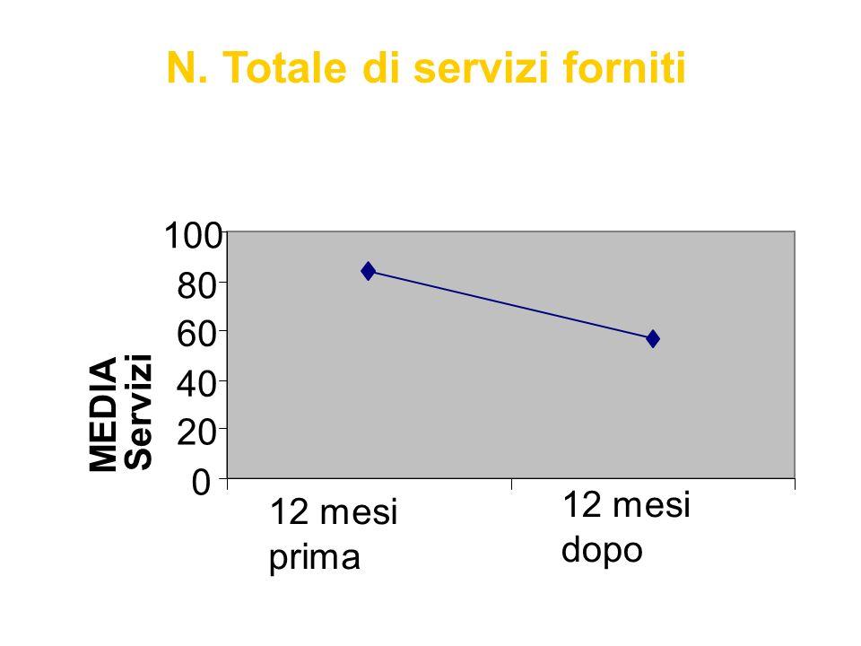 N. Totale di servizi forniti