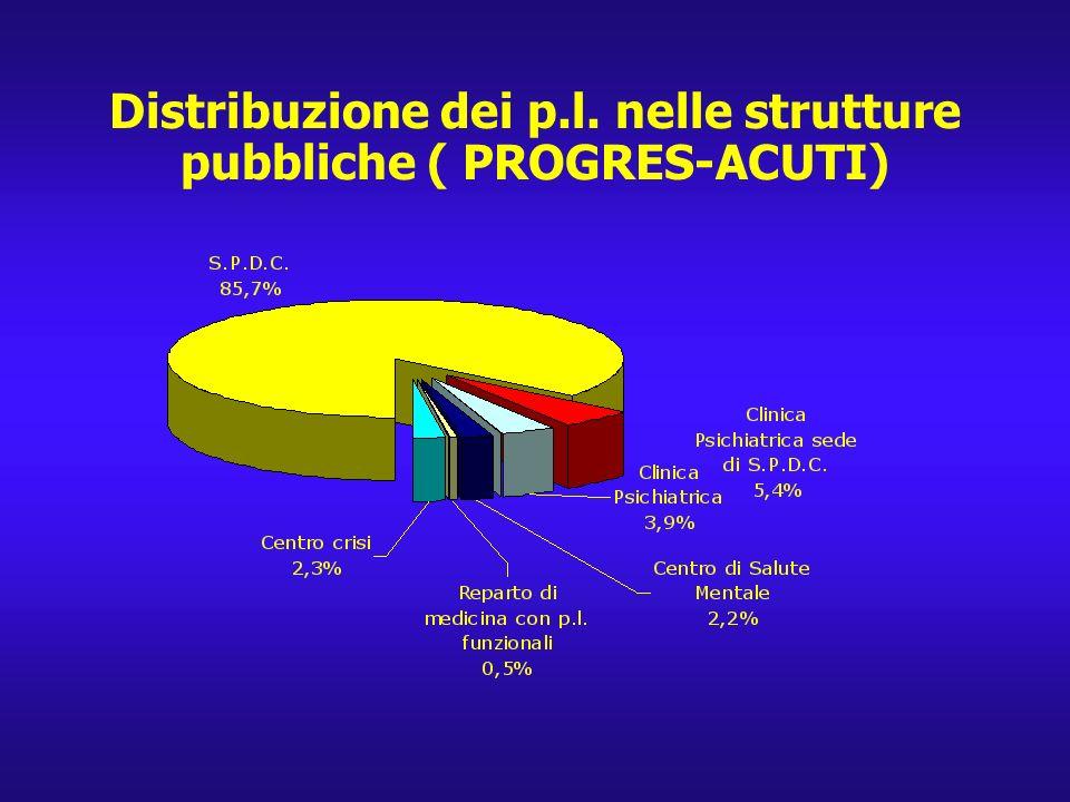 Distribuzione dei p.l. nelle strutture pubbliche ( PROGRES-ACUTI)