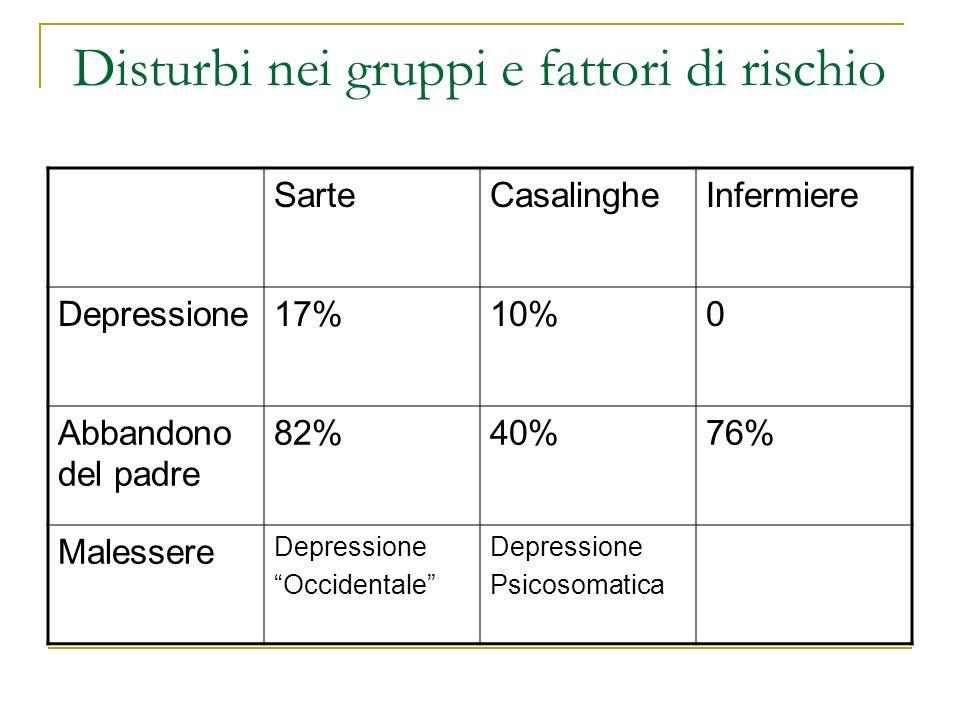 Disturbi nei gruppi e fattori di rischio