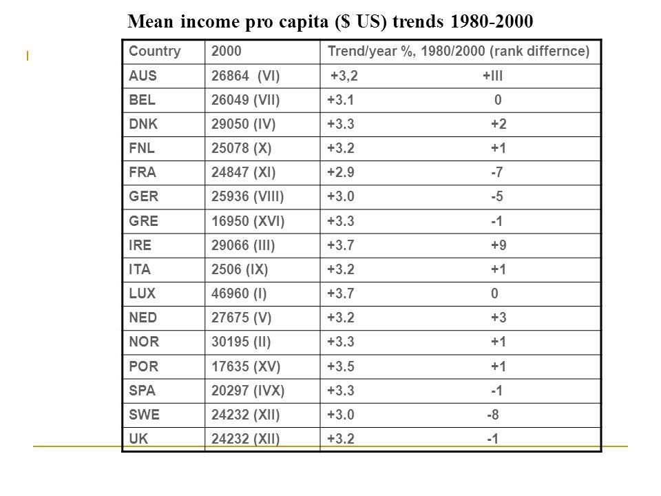 Mean income pro capita ($ US) trends 1980-2000