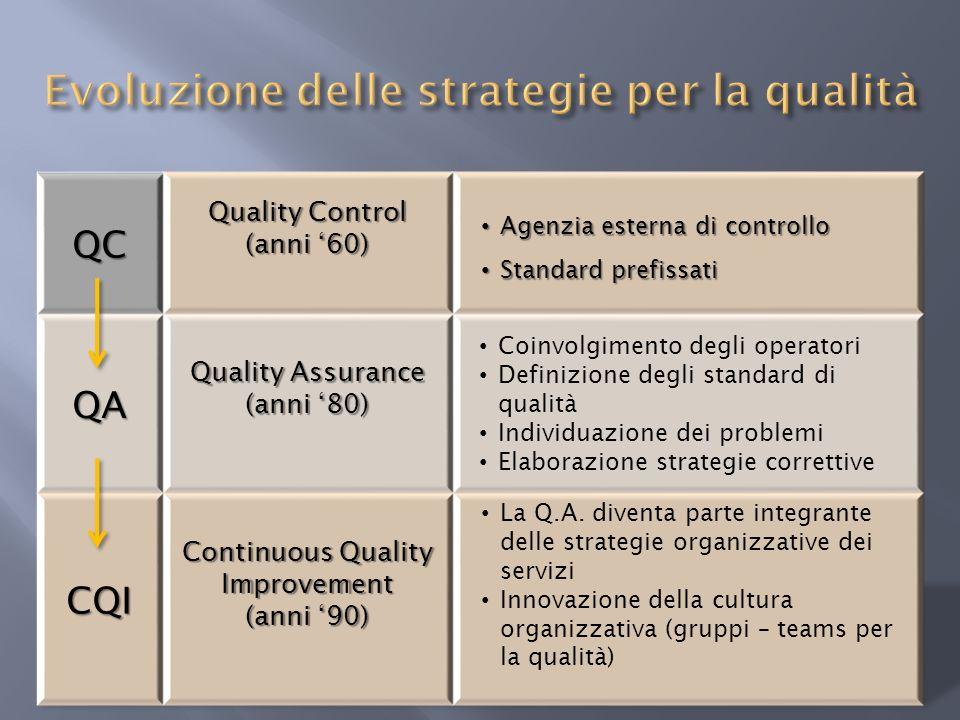 Evoluzione delle strategie per la qualità